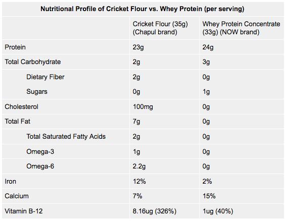 Comparação entre farinha de grilo vs whey protein (Chapul).